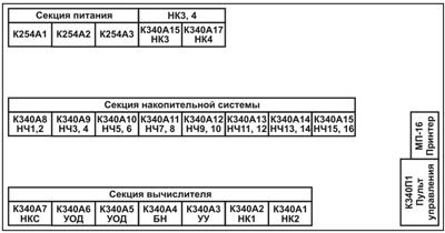 Общая компоновка ЭВМ К340А