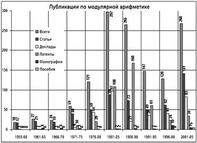 Публикации по модулярной арифметике