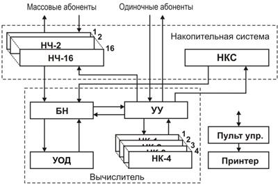 Структурная схема ЭВМ К340А