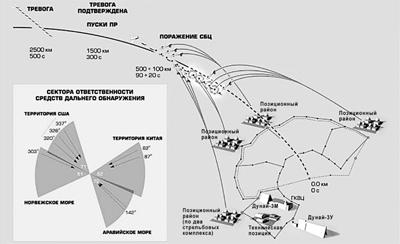 Поражение сложной баллистической цели системой ПРО А-35М [13]